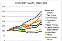 Clipped image of graph of gdp growth